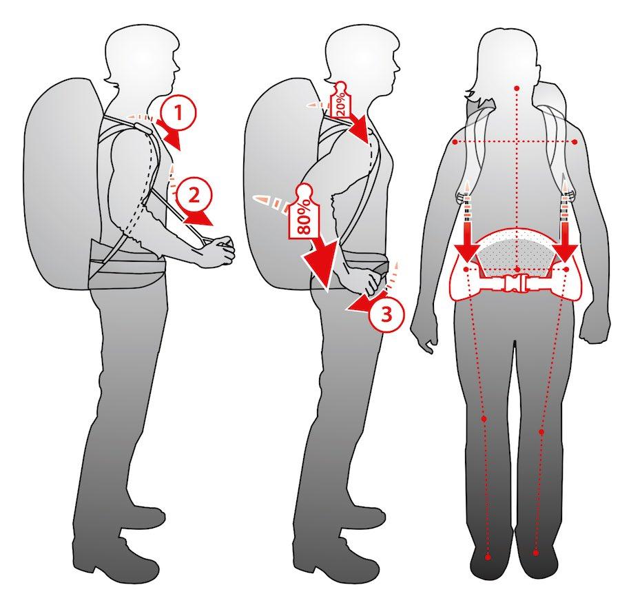 rucksack richtig tragen