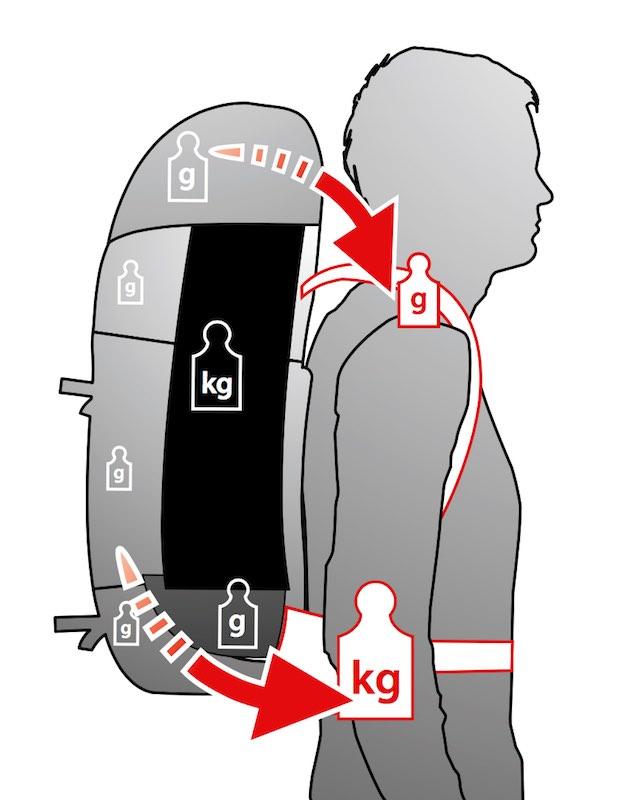 Trekkingrucksack Gewichtsverteilung Rucksack